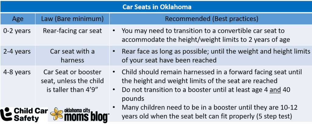 Information compiled from safercar.gov, Safe kids Oklahoma, and the Oklahoma State Department of Health.